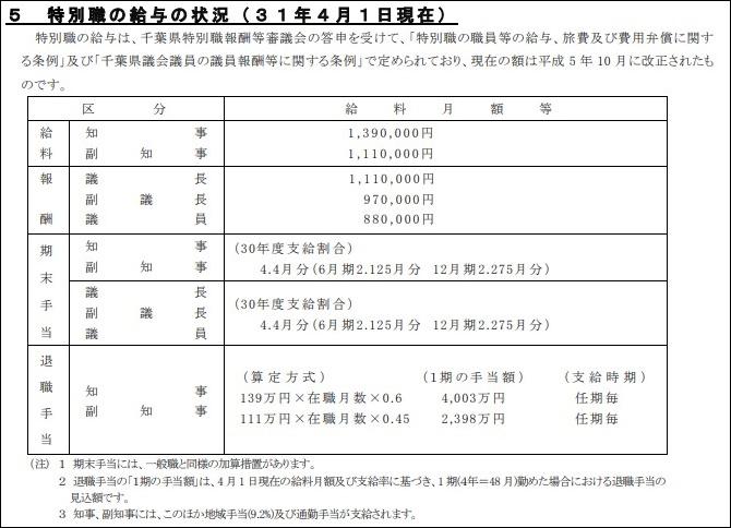森田健作千葉県知事の年収,給料はいくら全国で何位退職金1億超え_特別職の給与