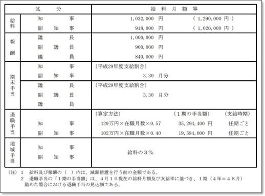 岡山県知事伊原木隆太の給料,年収はいくら全国で何位資産総額は_給料
