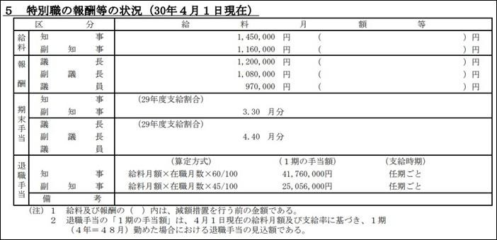 黒岩祐治神奈川県知事の年収,給料はいくら全国1位株等の資産ある_給与1