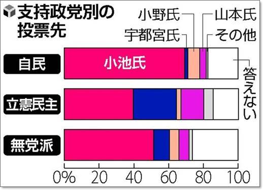 都知事選(2020)の結果は?出口調査や投票率から当選者を予想!世論調査情勢調査